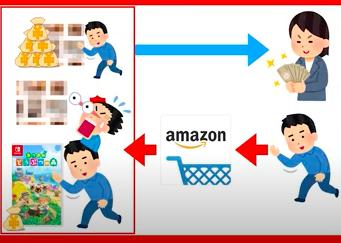 Amazonアソシエイトの仕組み